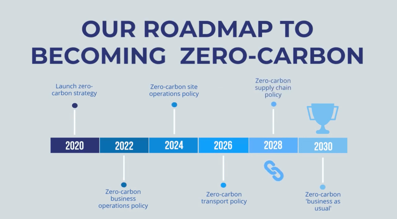 FCE Zero Carbon Roadmap